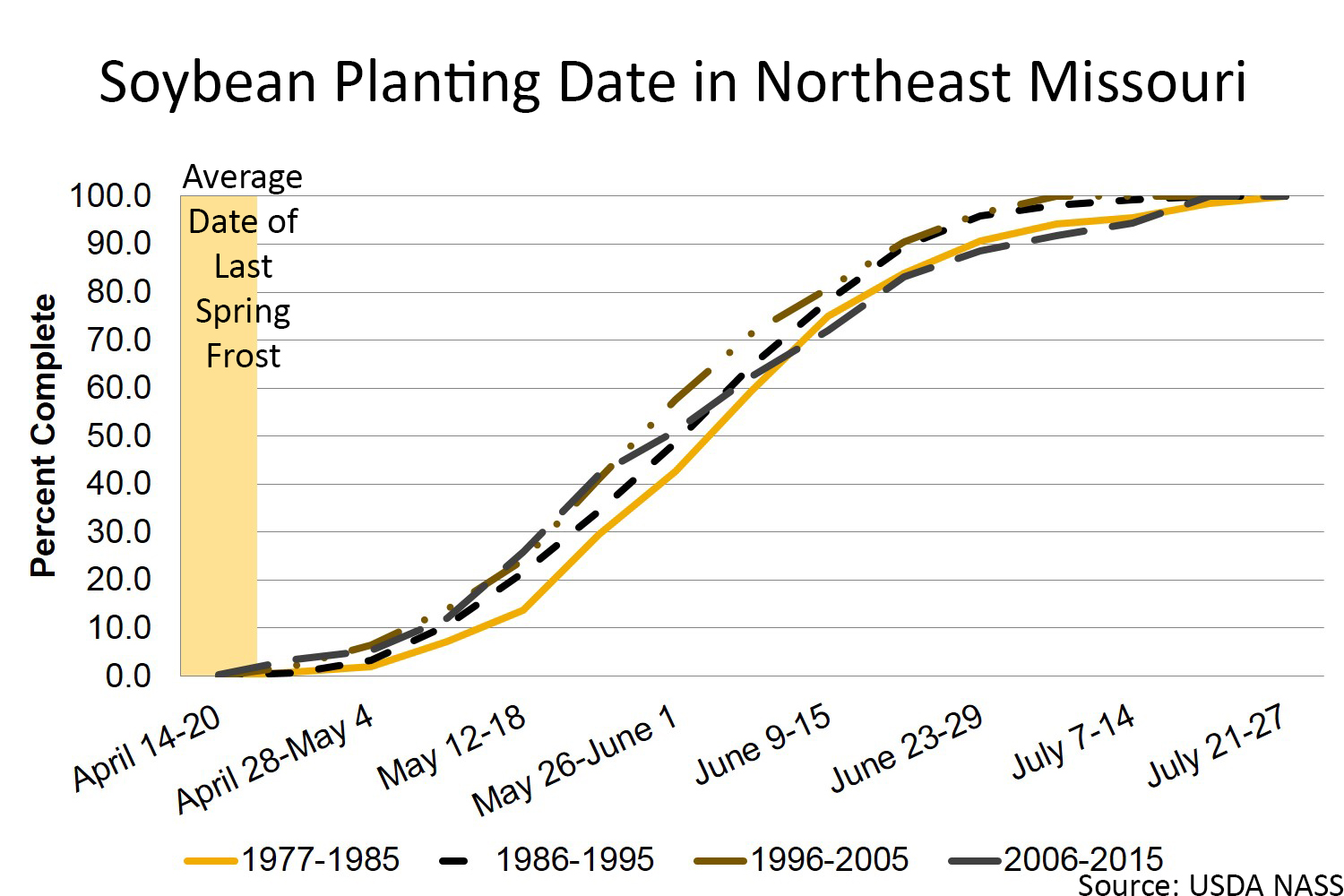 Soybean planting date in northeast Missouri chart