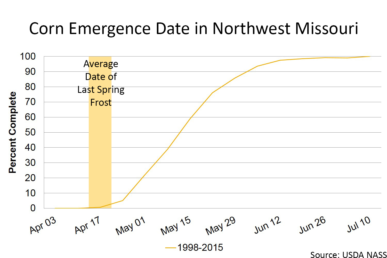 Corn emergence date in Northwest Missouri chart