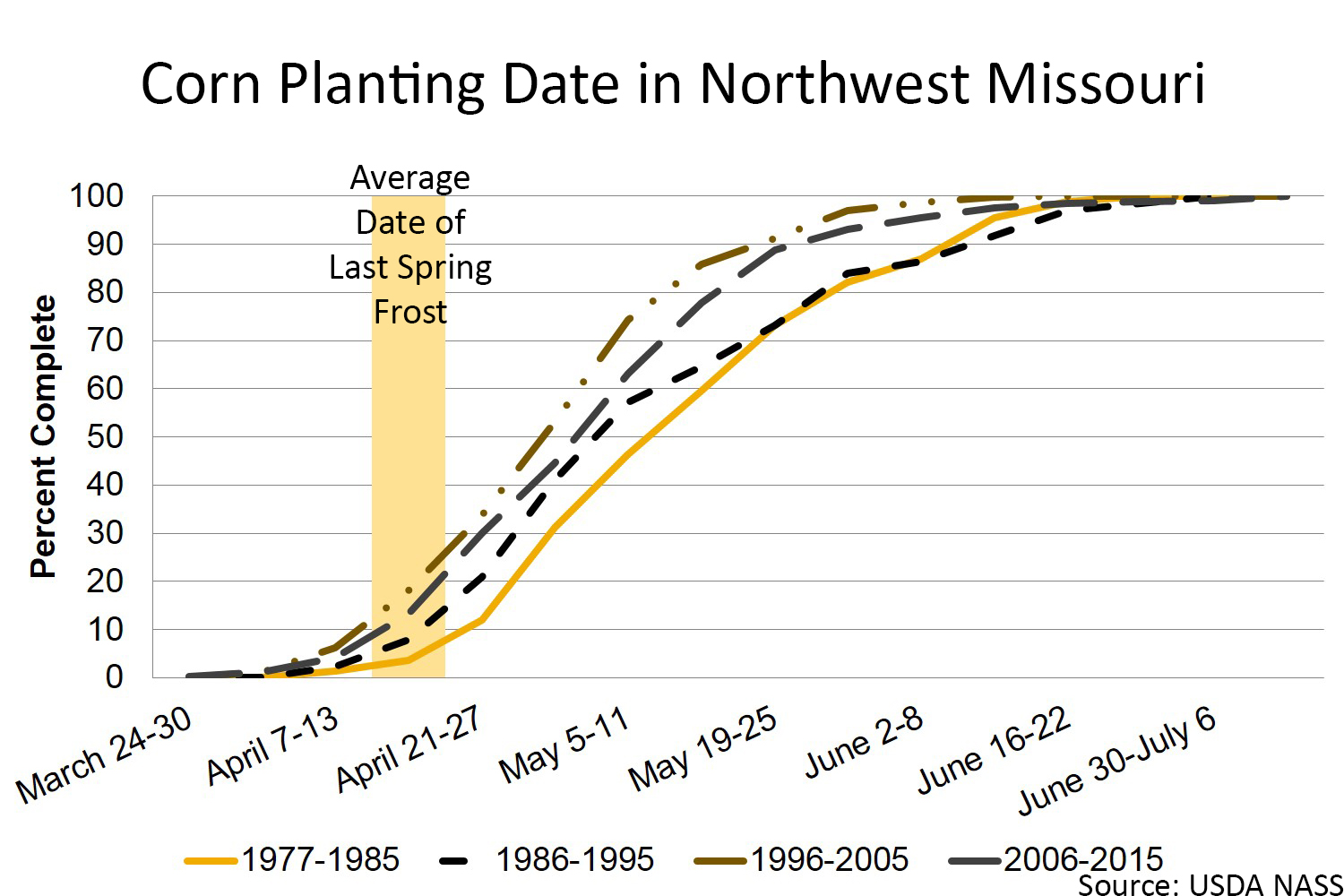 Corn planting date in Northwest Missouri chart
