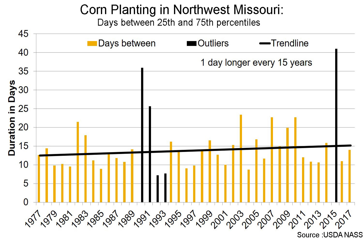 Corn planting in Northwest Missouri days between 25th and 75th percentiles chart