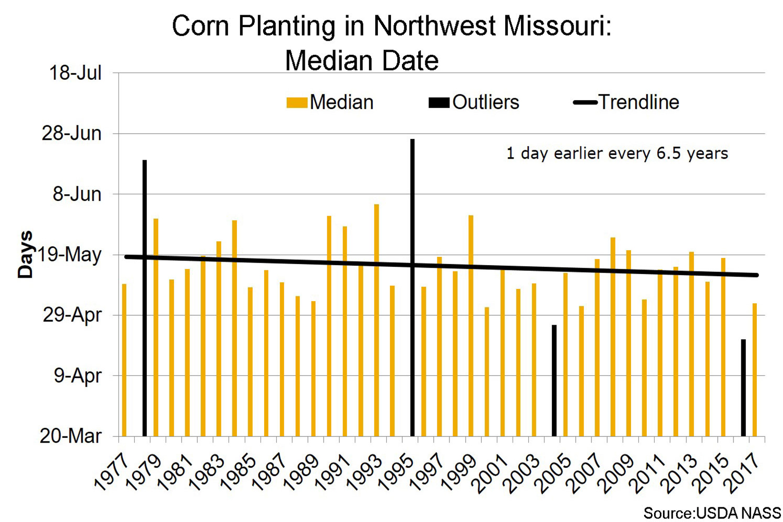 Corn planting in Morthwest Missouri median date chart