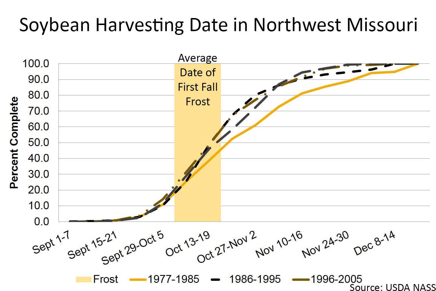 Soybean harvesting date in Northwest Missouri chart