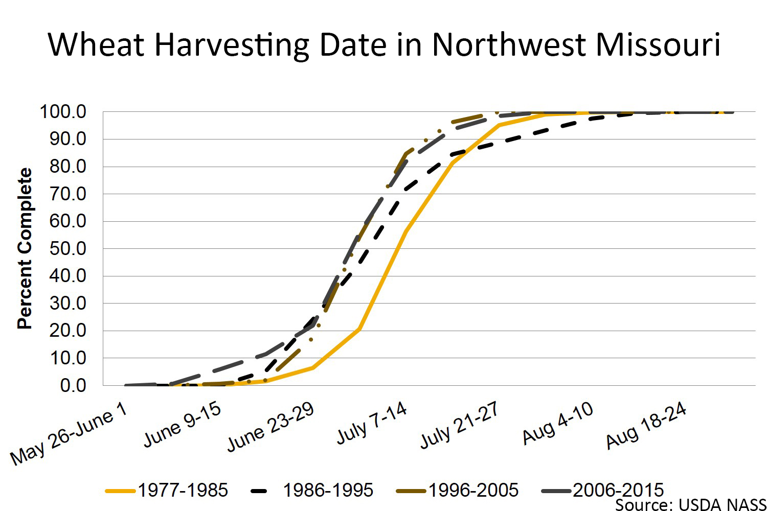 Wheat harvesting date in northwest Missouri chart