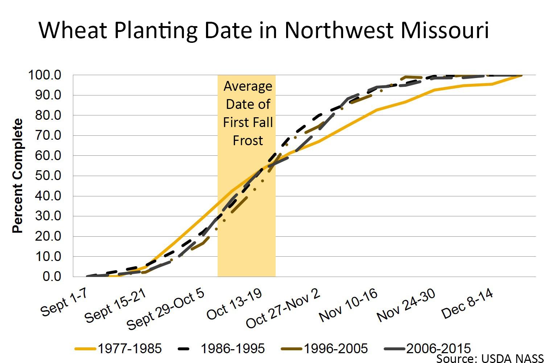 Wheat planting date in northwest Missouri chart