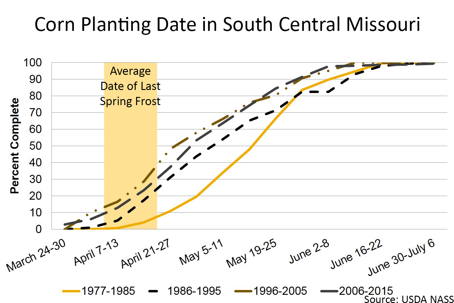 Corn planting date in south central Missouri chart