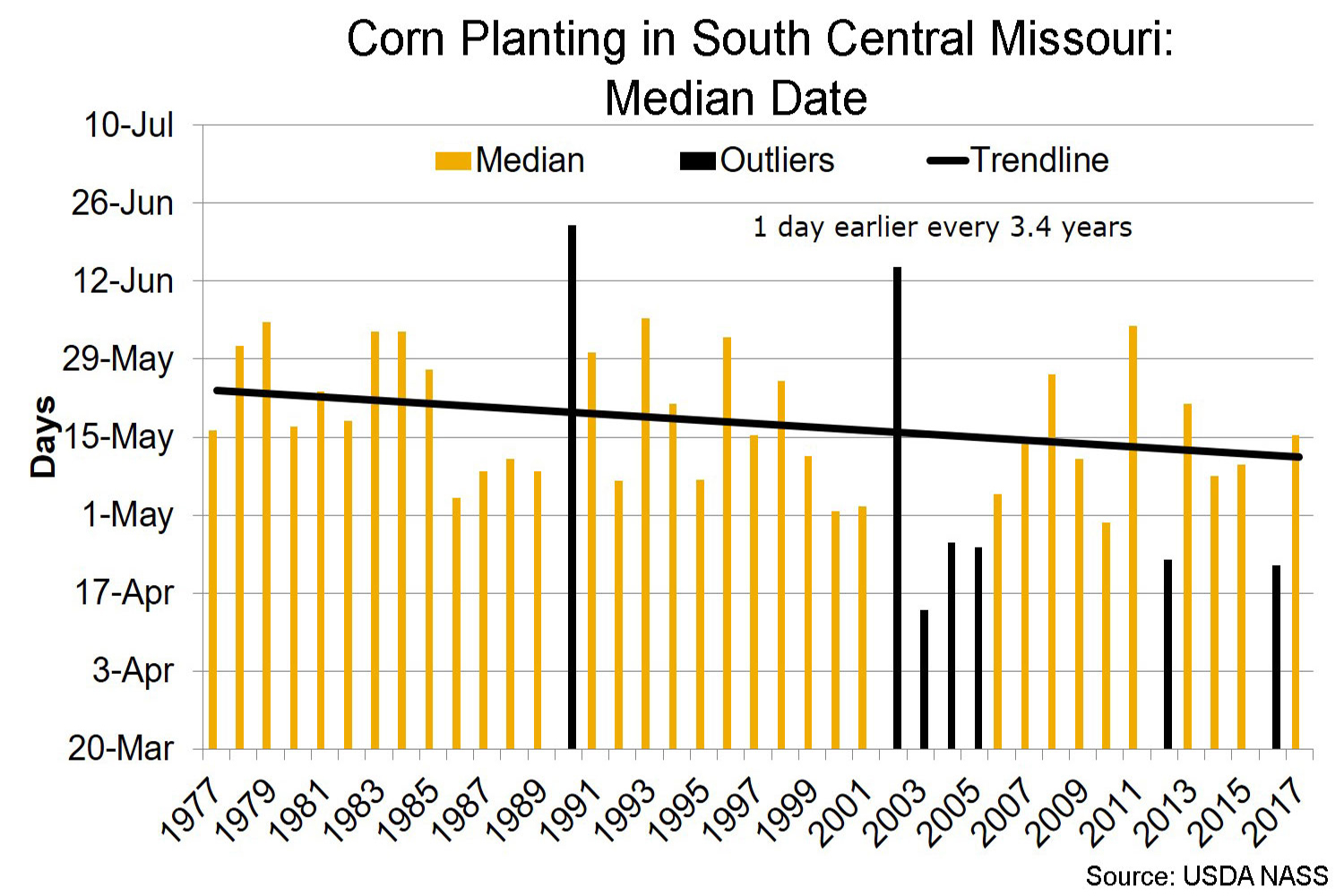 Corn planting in south central Missouri median date chart