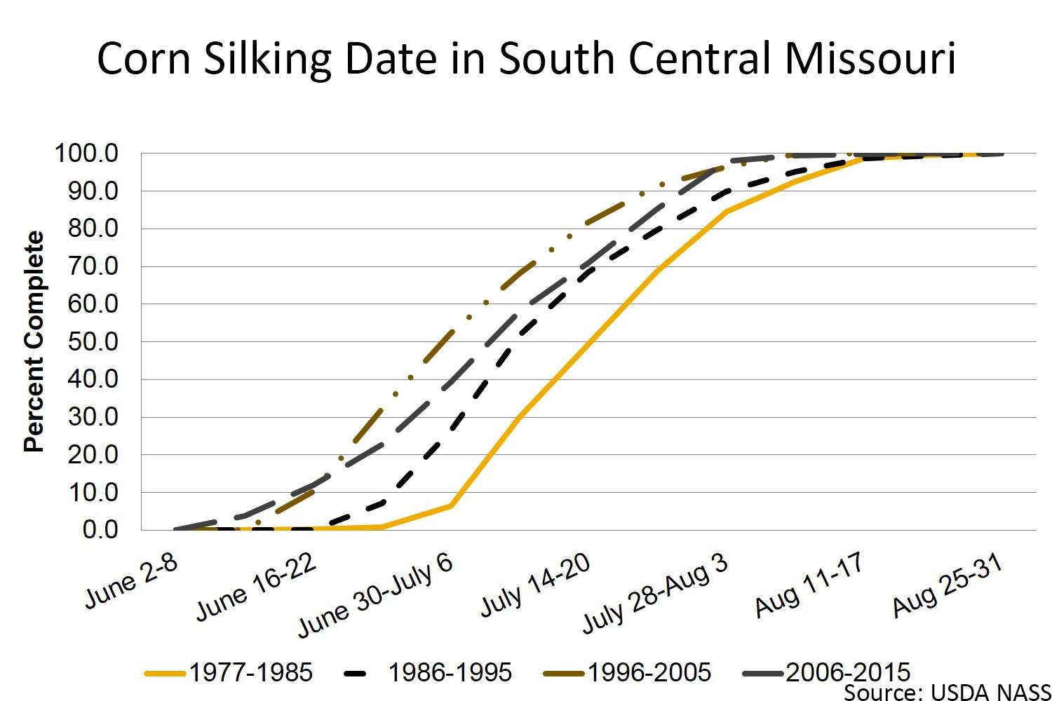 Corn silking date in south central Missouri chart