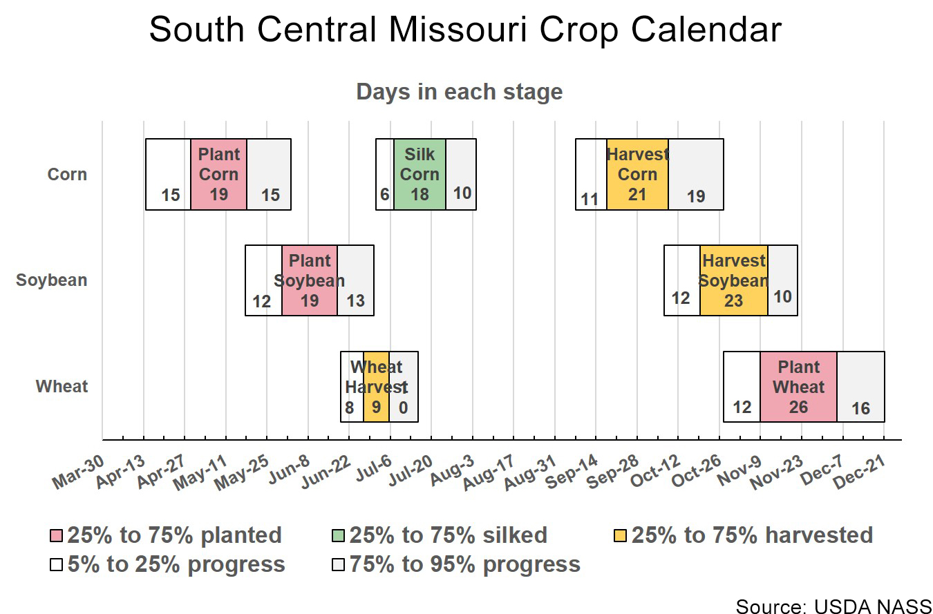 South Central Missouri crop calendar