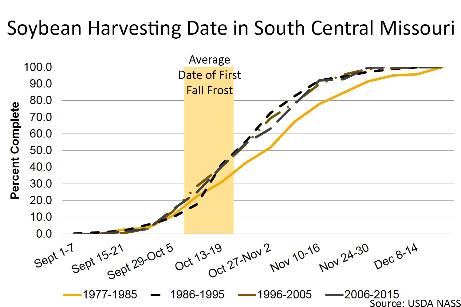 Soybean harvesting date in south central Missouri chart