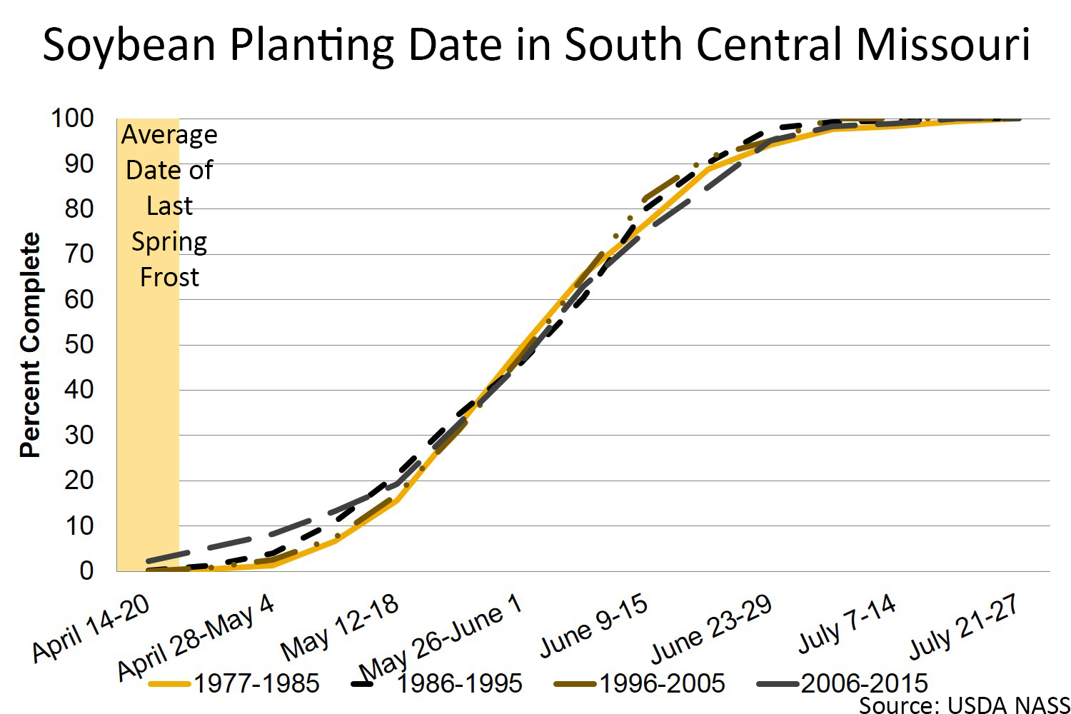 Soybean planting date in South Central Missouri chart