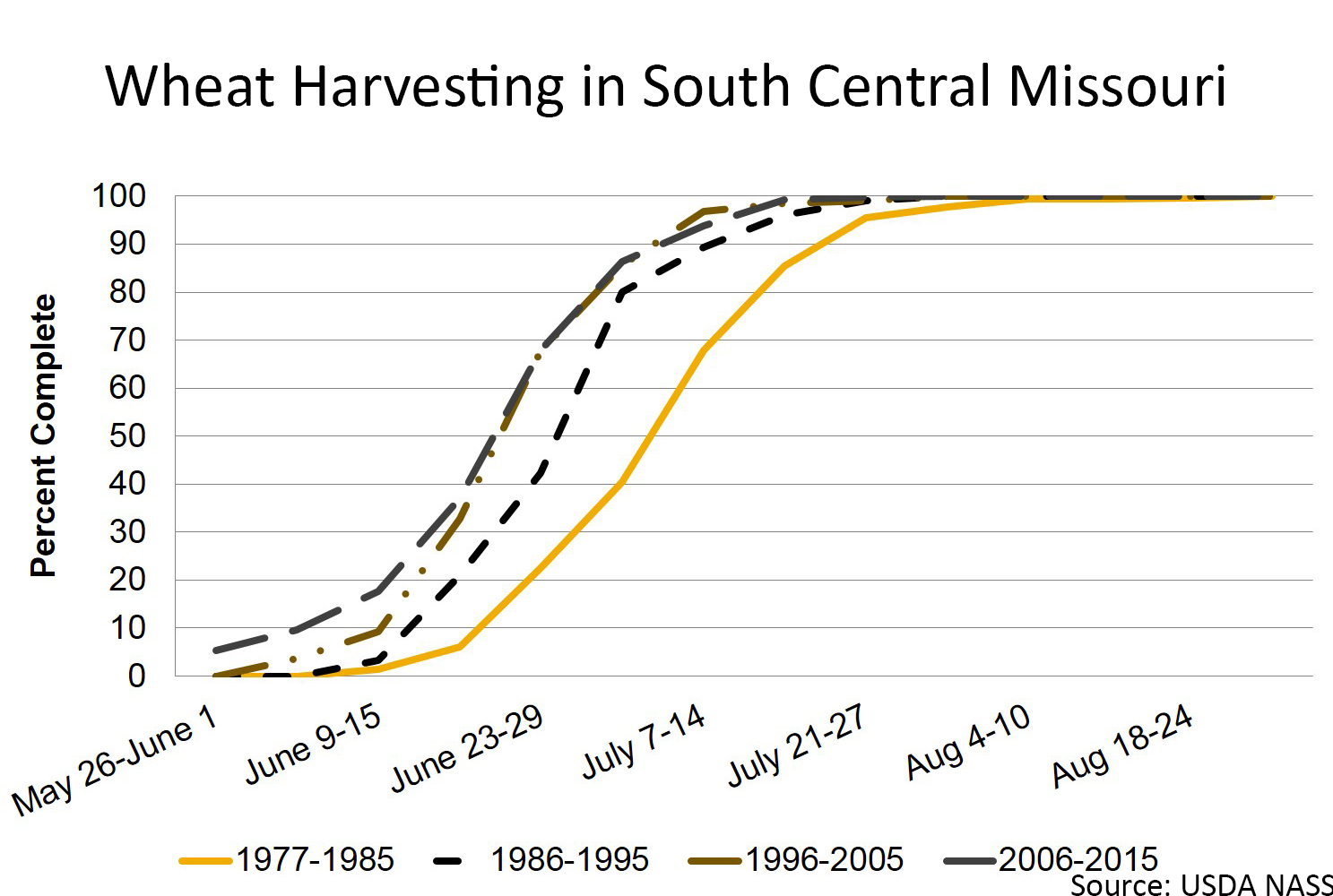 Wheat harvesting date in south central Missouri chart