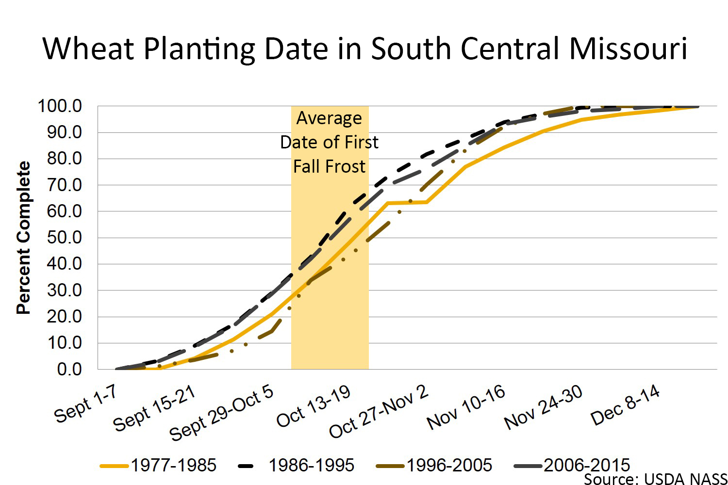 Wheat planting date in south central Missouri chart