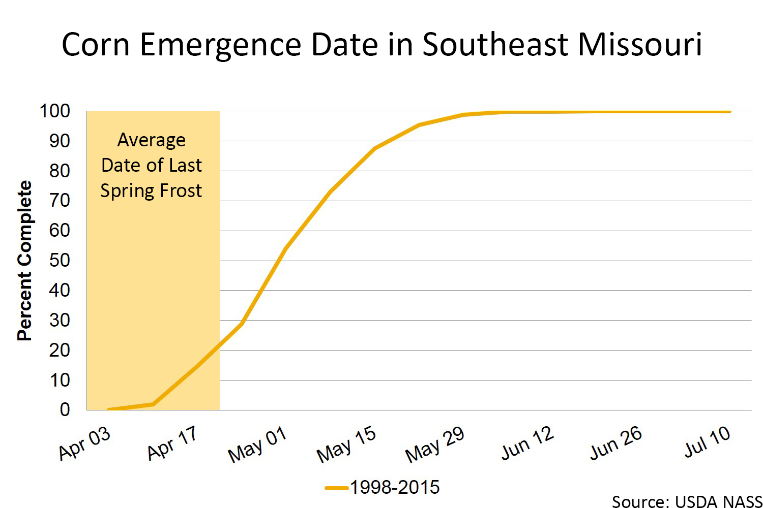 Corn emergence date in southeast Missouri chart