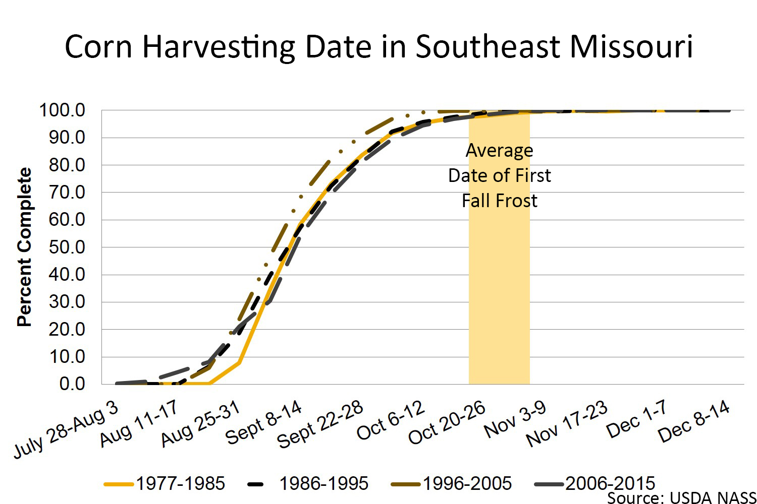 Corn harvesting date in southeast Missouri chart