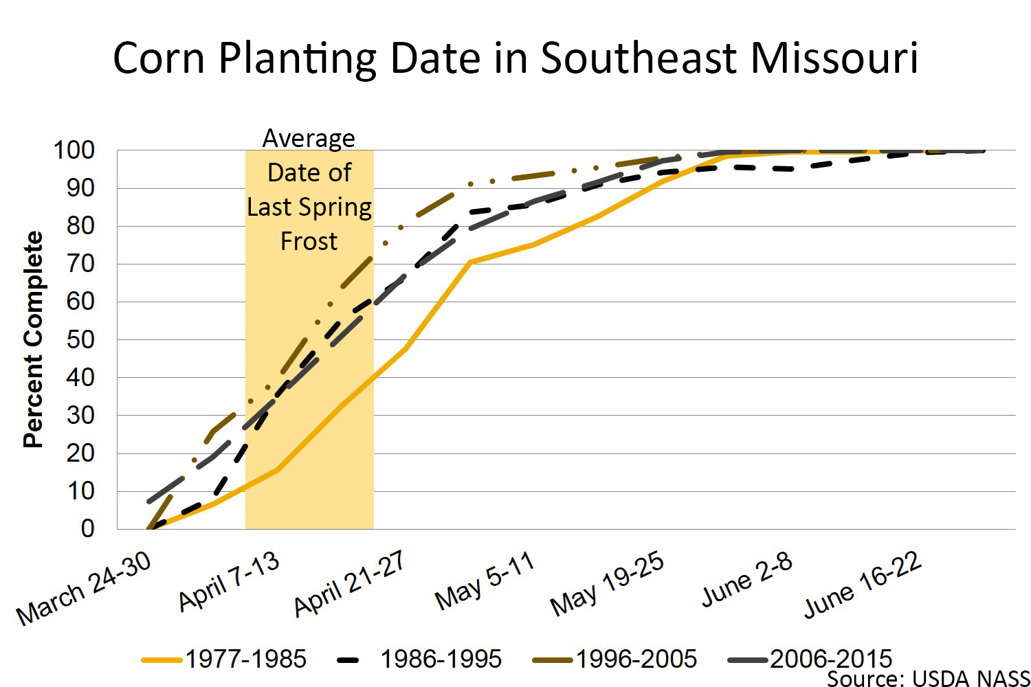 Corn planting date in southeast Missouri chart