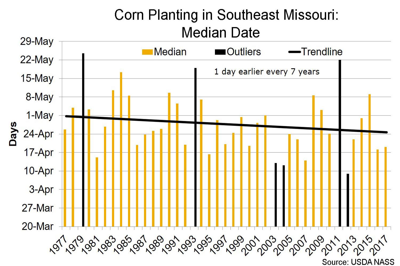 Corn planting in southeast Missouri median date chart