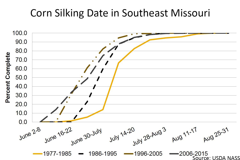 Corn silking date in southeast Missouri chart