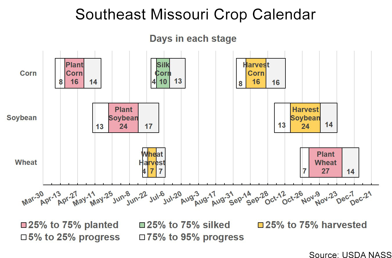 Southeast Missouri crop calendar