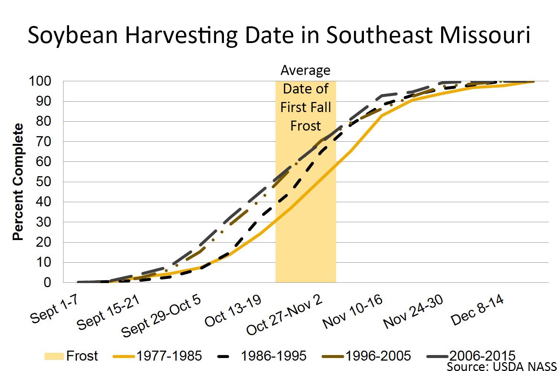 Soybean harvesting date in southeast Missouri chart
