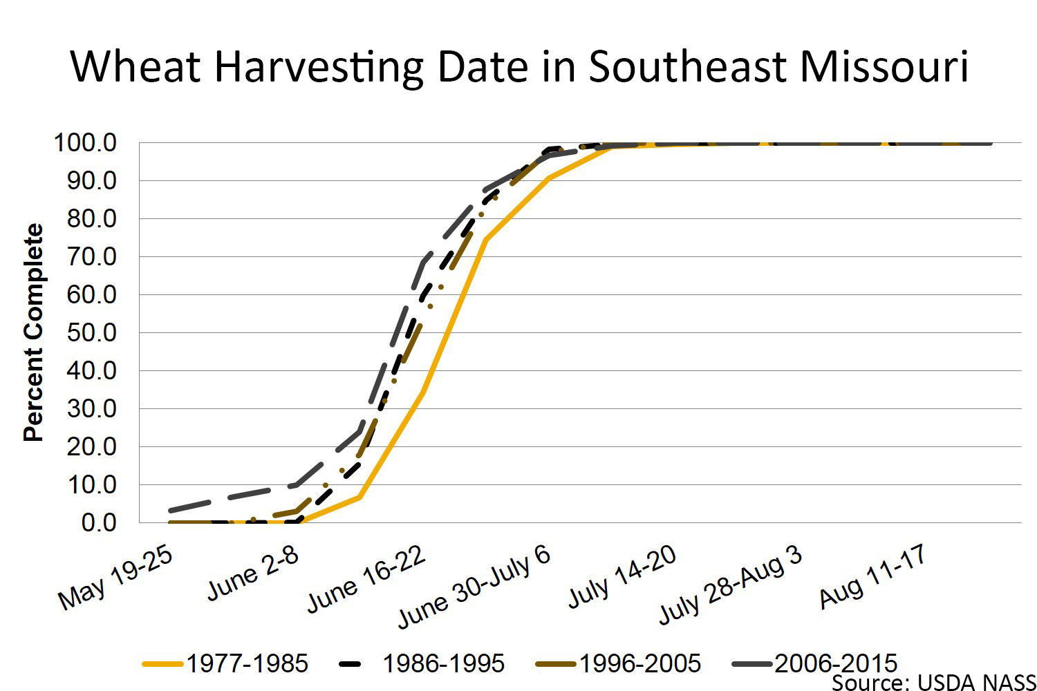 Wheat harvesting date in southeast Missouri chart
