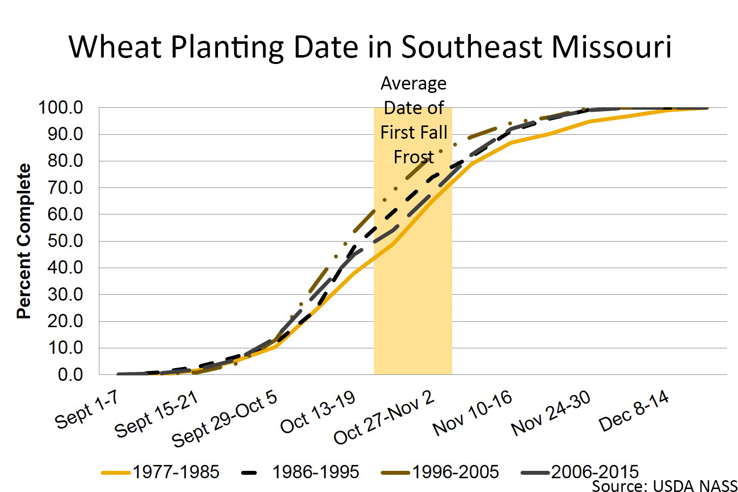 Wheat planting date in southeast Missouri chart