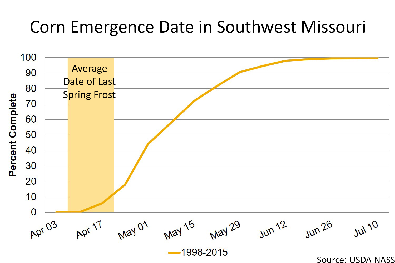 Corn emergence date in southwest Missouri chart