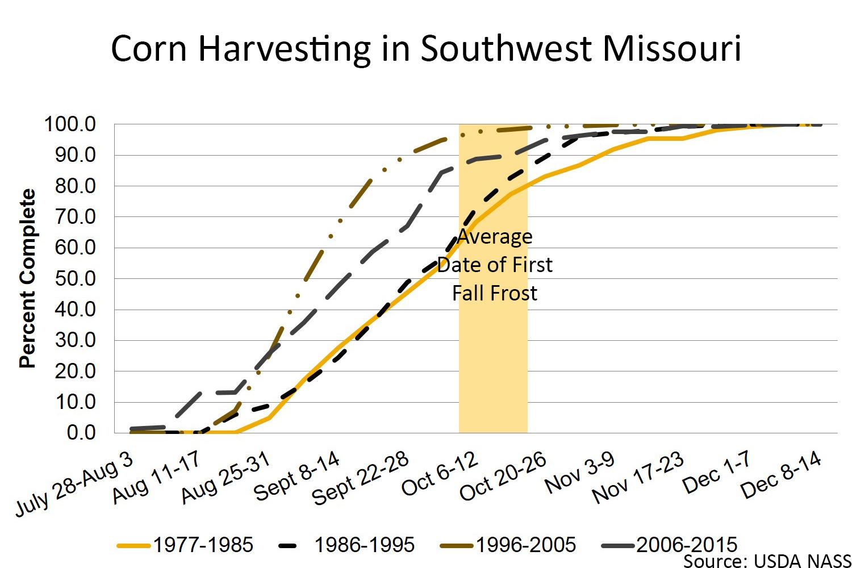 Corn harvesting date in Southwest Missouri chart