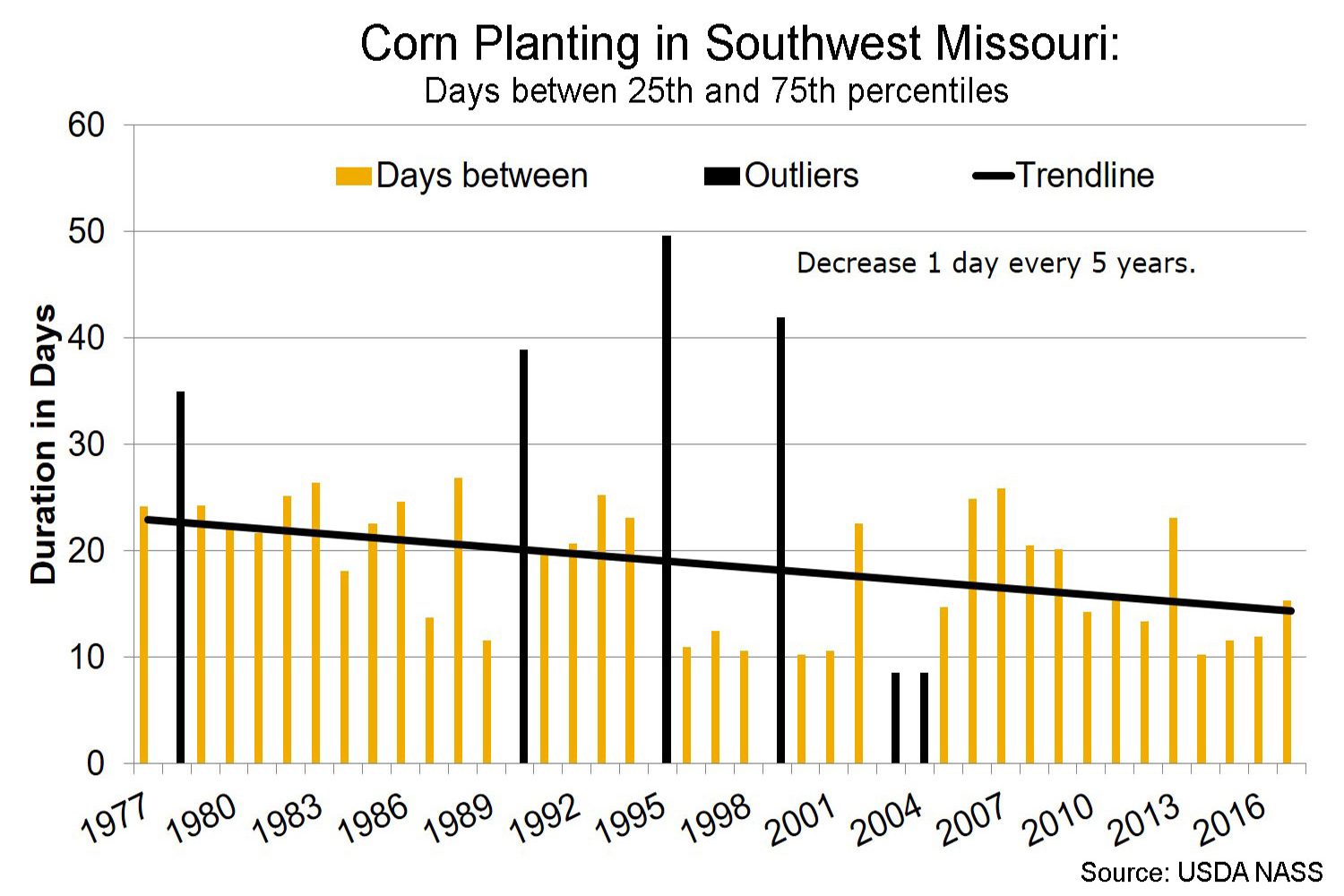 Corn planting in southwest Missouri days between 25th and 75th percentiles chart