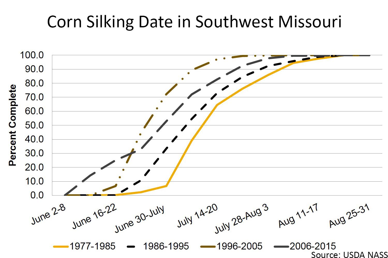 Corn silking date in southwest Missouri chart