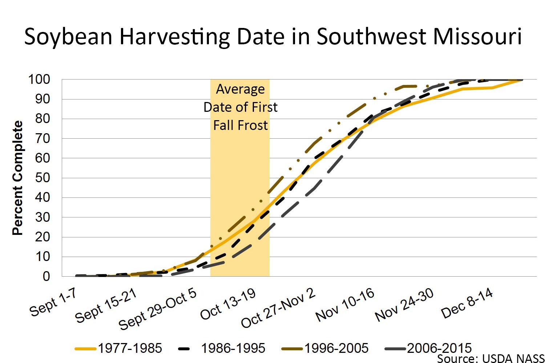 Soybean harvesting date in Southwest Missouri chart