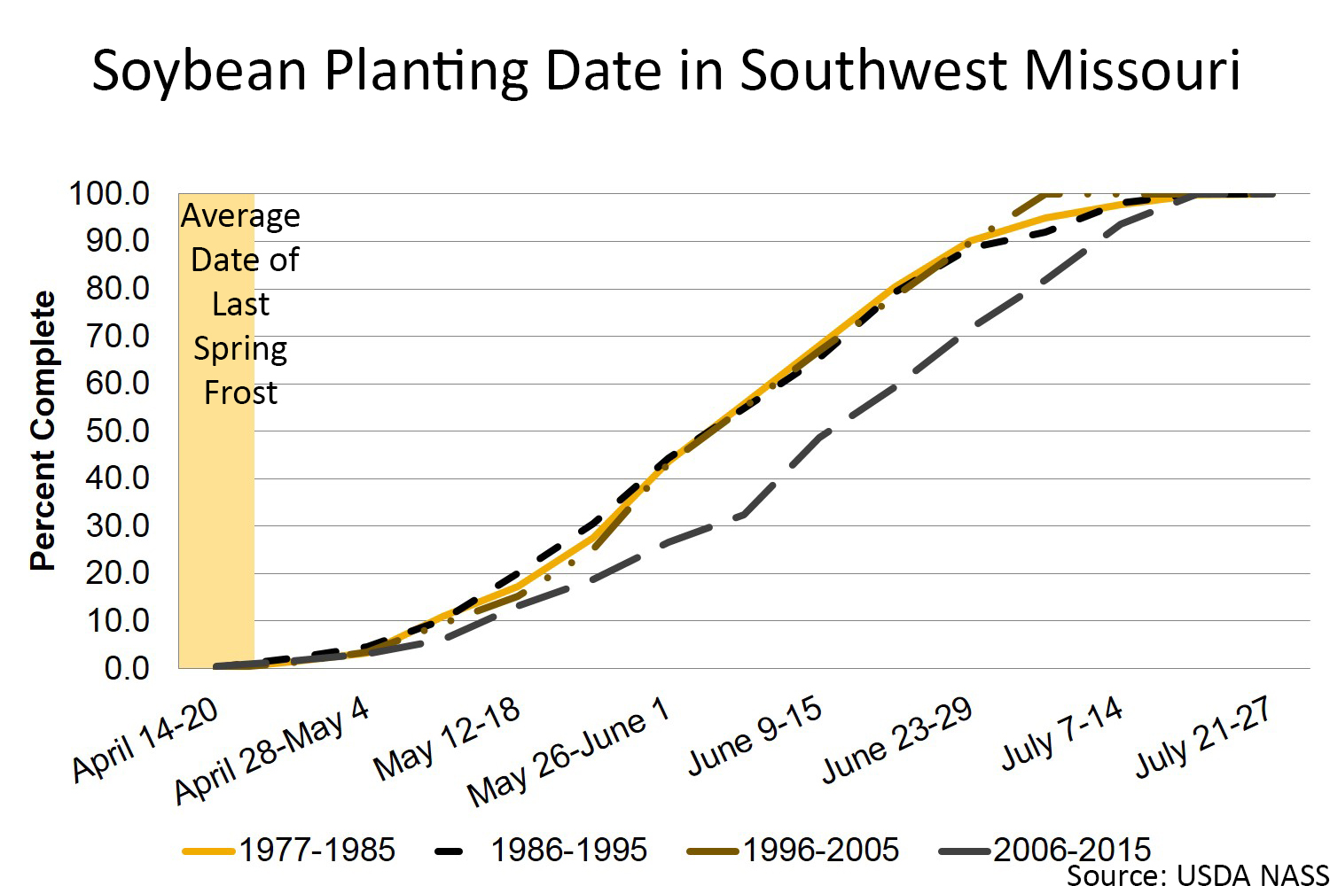 Soybean Planting date in Southwest Missouri chart