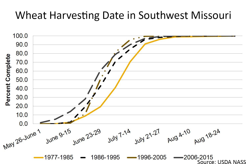Wheat harvesting date in southwest Missouri chart