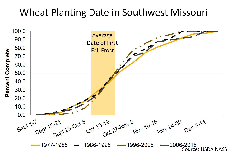 Wheat planting date in southwest Missouri chart