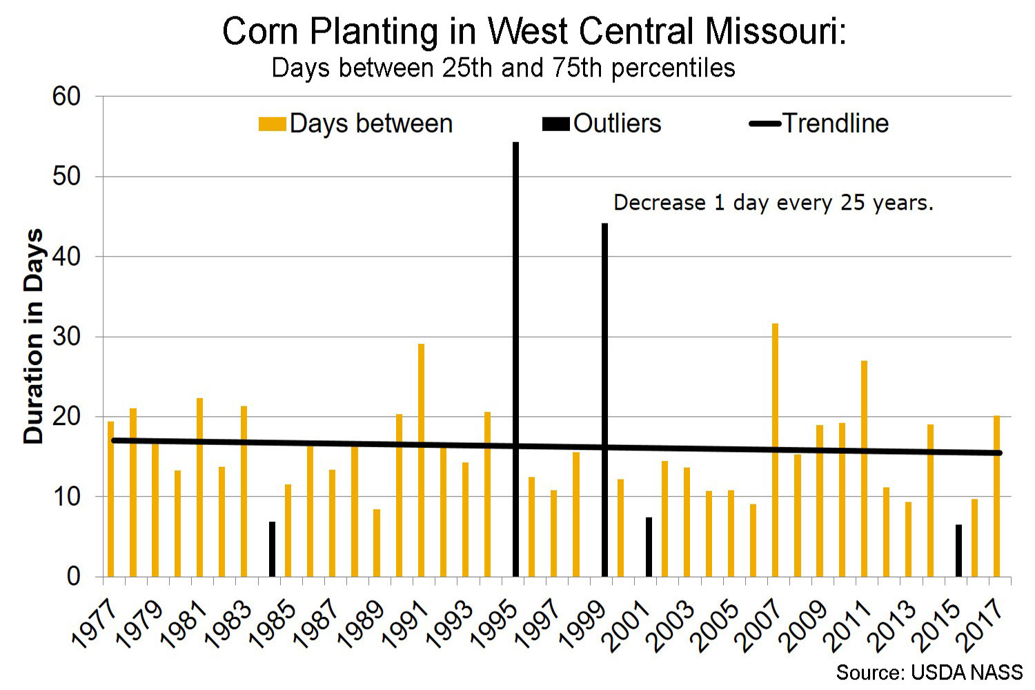 Corn planting in west central Missouri days between 25th and 75th percentiles chart