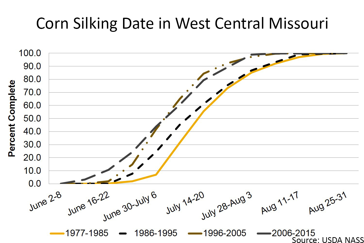 Corn silking in west central Missouri chart