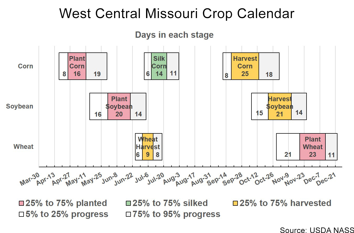 West central Missouri crop calendar