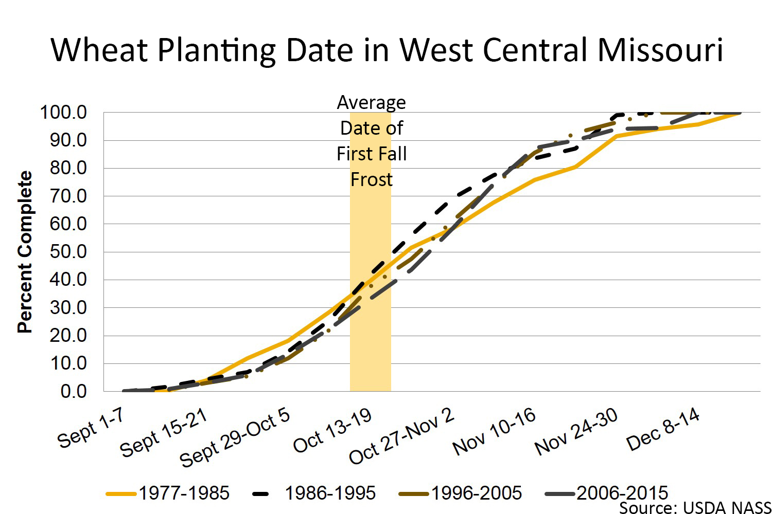 Wheat planting date in west central Missouri chart