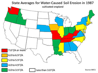 State Averages for Water-Caused Soil Erosion in 1987: Cultivated Cropland. Link to U.S. map showing that states with 7.0 tons per acre (T/A) or more are KY, MO, TN, WA, WV; states with 6.0 to 6.9 T/A are CT, IA; states with 5.0 to 5.9 T/A are IL, MD, MA, MS, NH, NJ, NC, PA, RI; states with 4.0 to 4.9 T/A are AL, GA, NE, NY, VT, VA, WI; states with 3.0 to 3.9 T/A are AR, ID, IN, LA, ME, OH, OR; states less than 3.0 T/A are AZ, CA, CO,DE, FL, KS, MI, MN, MT, NV, NM, ND, OK, SC, SD, TX, UT, WY.