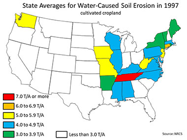 State Averages for Water-Caused Soil Erosion in 1997: Cultivated Cropland. Link to U.S. map showing that state with 7.0 tons per acre (T/A) or more is TN; state with 6.0 to 6.9 T/A is CT; states with 5.0 to 5.9 T/A are IA, MO, NJ, WA, WV; states with 4.0 to 4.9 T/A are AL, IL, KY, MD, MA, MS, NC, PA, VA, WI; states with 3.0 to 3.9 T/A are AR, ME, NY, RI, VT; states with less than 3.0 T/A are AZ, CA, CO, DE, FL, GA, ID, IN,KS, LA, MI, MN, MT, NE, NV, NH, NM, ND, OH, OK, OR, SC, SD, TX, UT, WY.