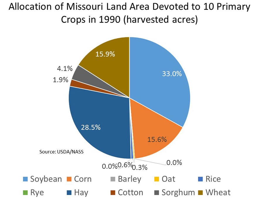 Graph showing 1990 percentages of land dedicated to Missouri's 10 primary crops