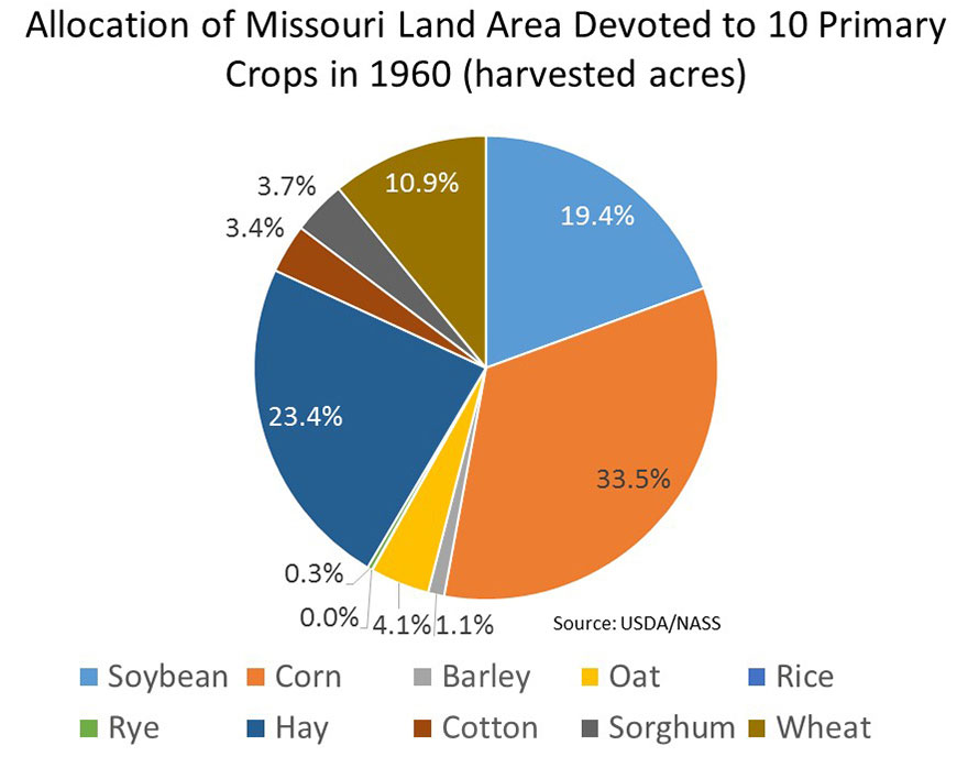 Graph showing 1960 percentages of land dedicated to Missouri's 10 primary crops
