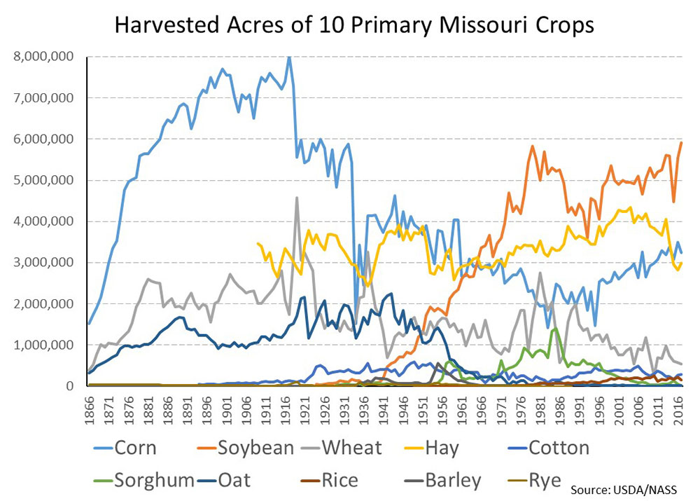 Graph showing number of harvested acres of Missouri's 10 primary crops
