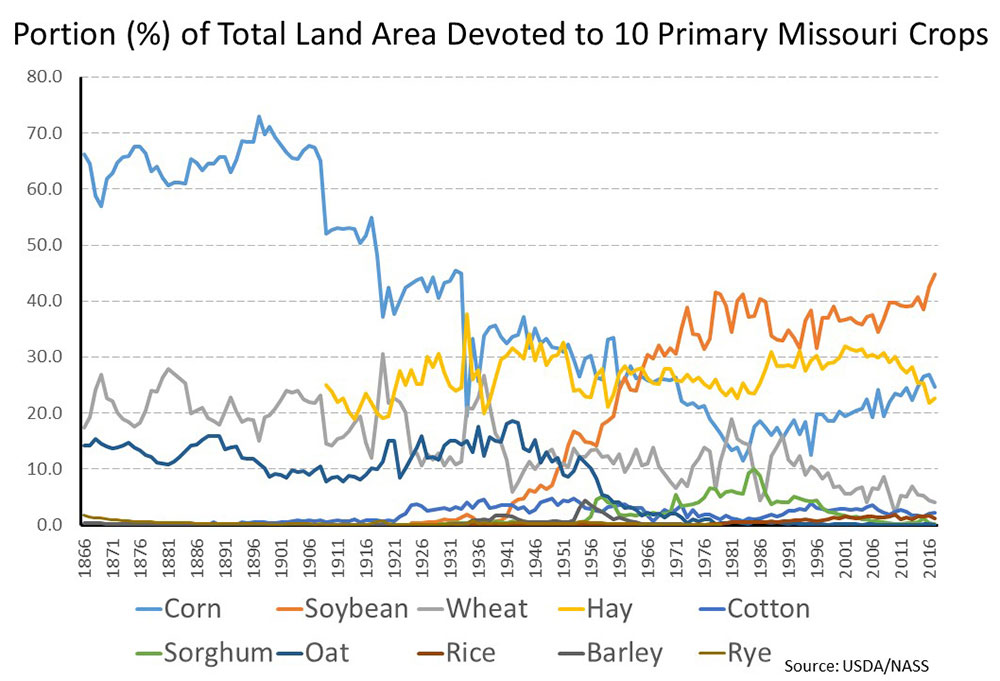 Graph showing percentage of total land area devoted to Missouri's 10 primary crops