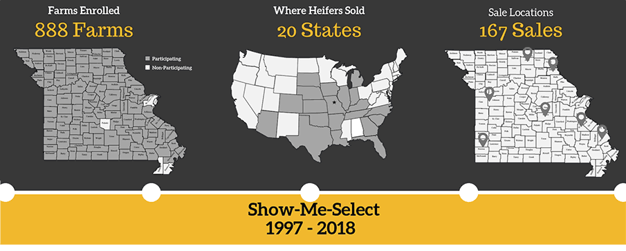 Missouri Show-Me-Select farms enrolled, purchaser states and sale locations; select to view enlargement