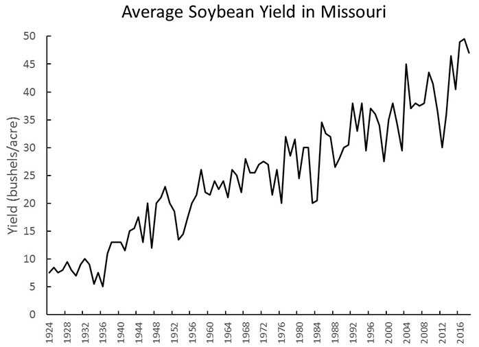 Chart showing average soybean yield in Missouri 1924-2016
