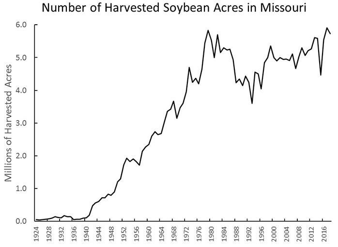 Chart showing number of harvested soybean acres in Missouri 1924-2016