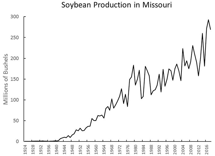 Chart showing soybean production in Missouri 1924-2016