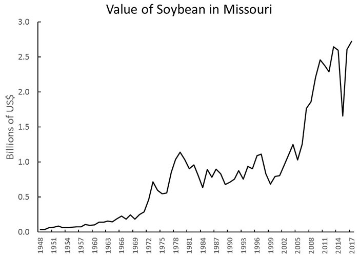 Chart showing the value in billions of U.S. dollars of soybean in Missouri 1948-2017