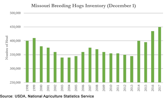 Missouri Breeding Hogs Inventory chart