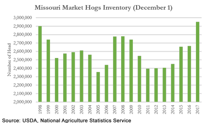 Missouri Market Hogs Inventory chart